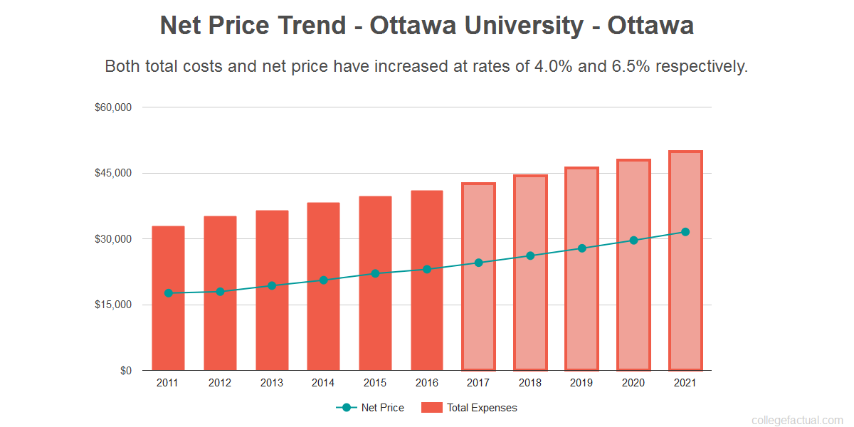 Average net price trend for Ottawa University - Ottawa