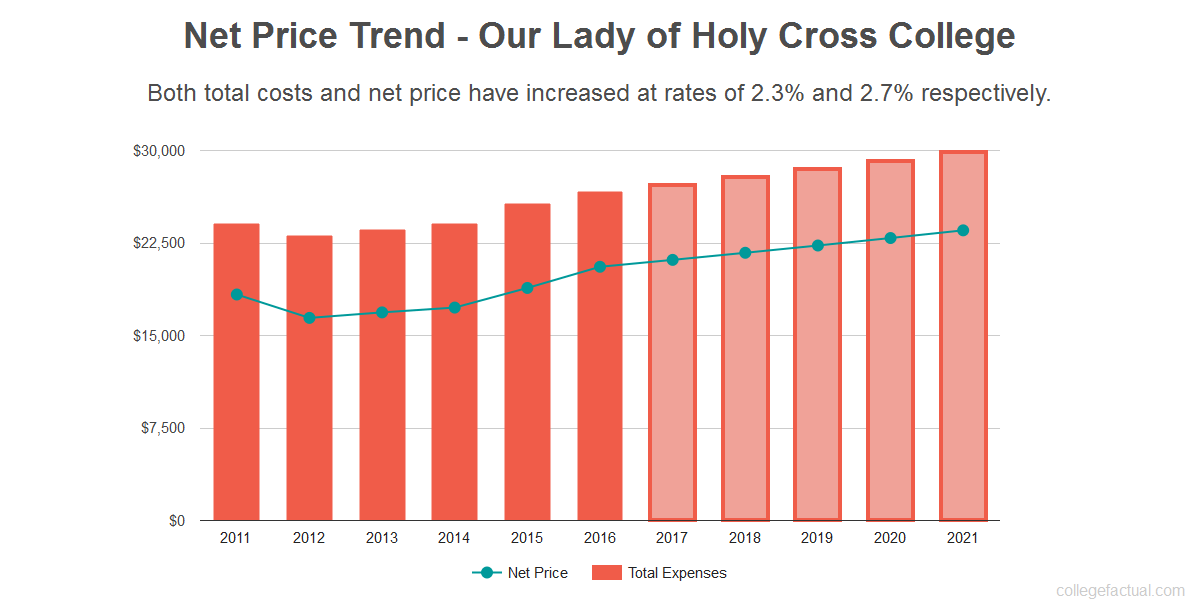 Average net price trend for Our Lady of Holy Cross College