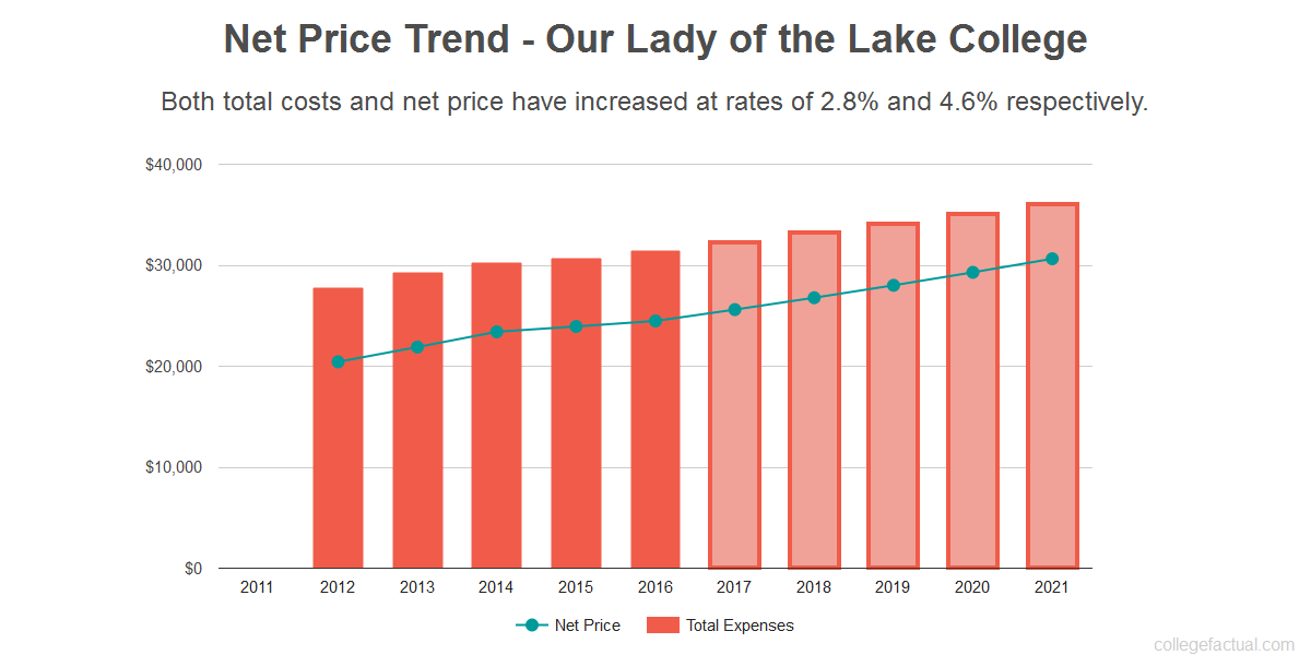 Average net price trend for Our Lady of the Lake College
