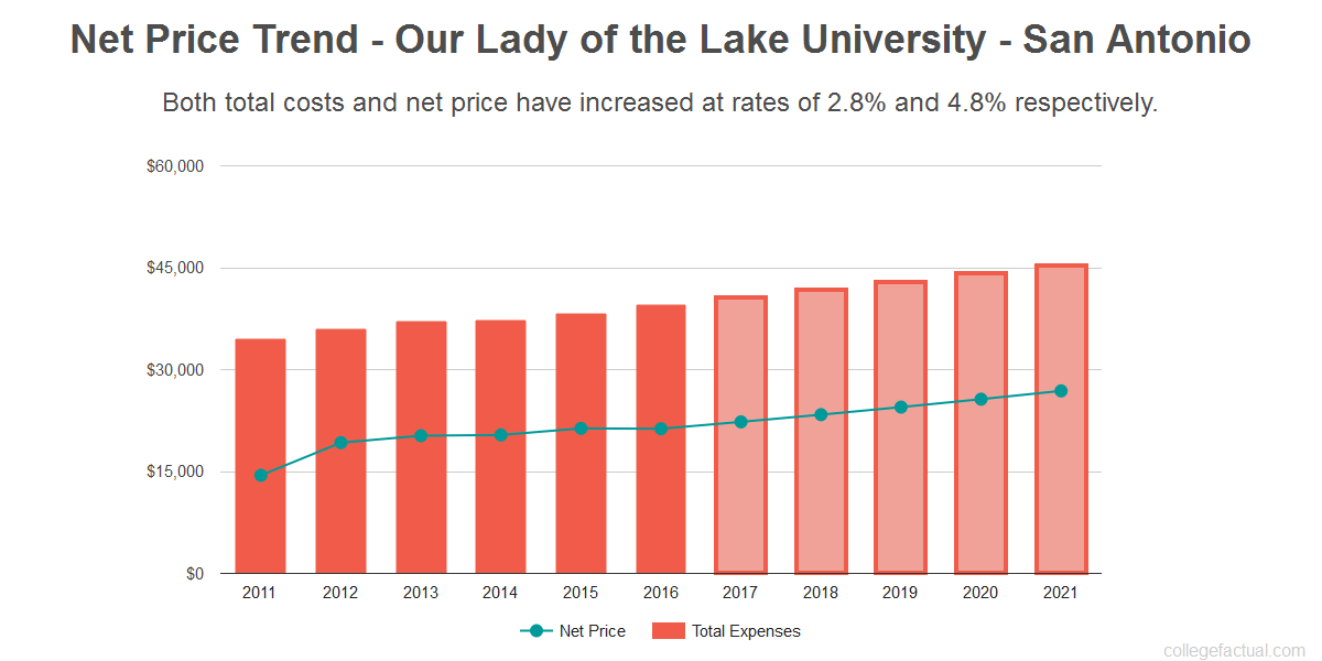 Average net price trend for Our Lady of the Lake University - San Antonio