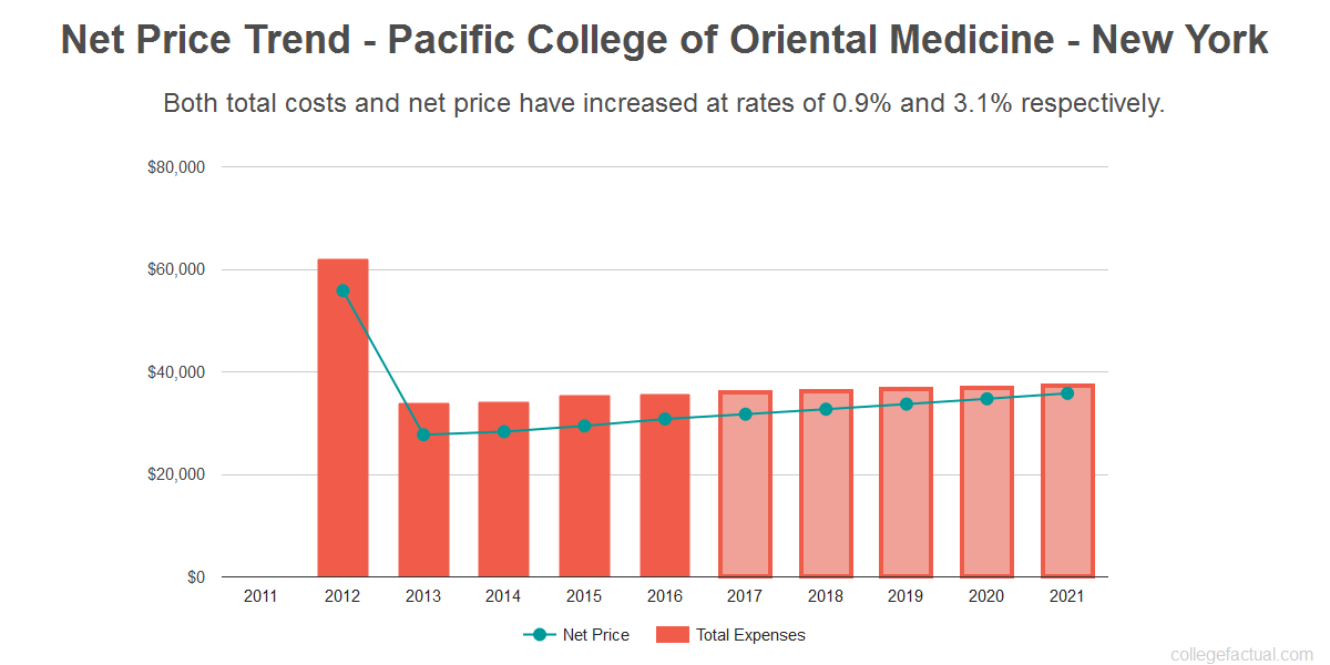 Average net price trend for Pacific College of Oriental Medicine - New York