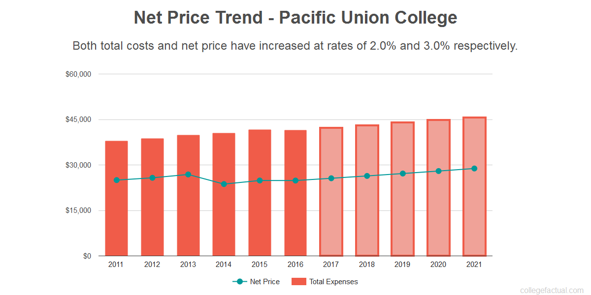 Average net price trend for Pacific Union College