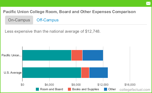 Union College Tuition >> Pacific Union College Housing Costs