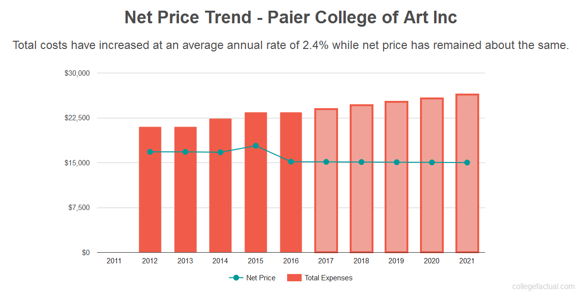 Average net price trend for Paier College of Art Inc