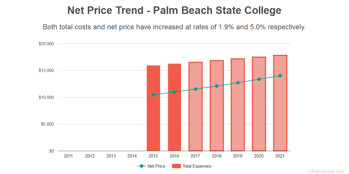 Average net price trend for Palm Beach State College