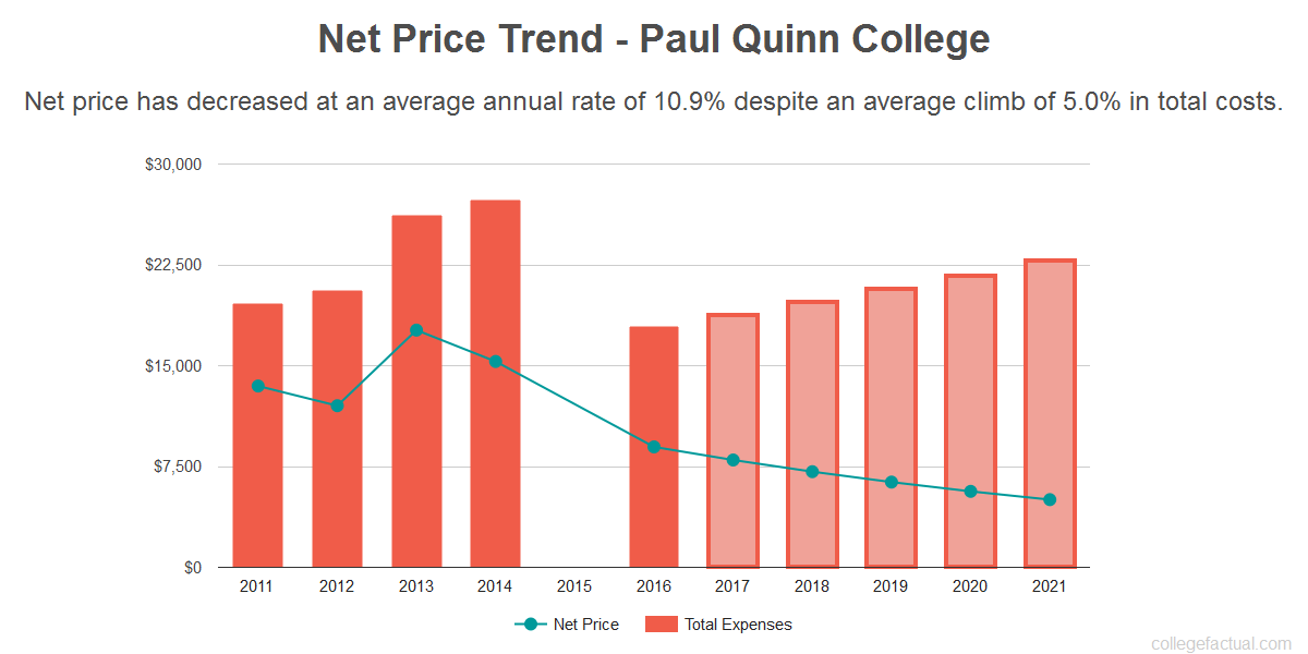Average net price trend for Paul Quinn College