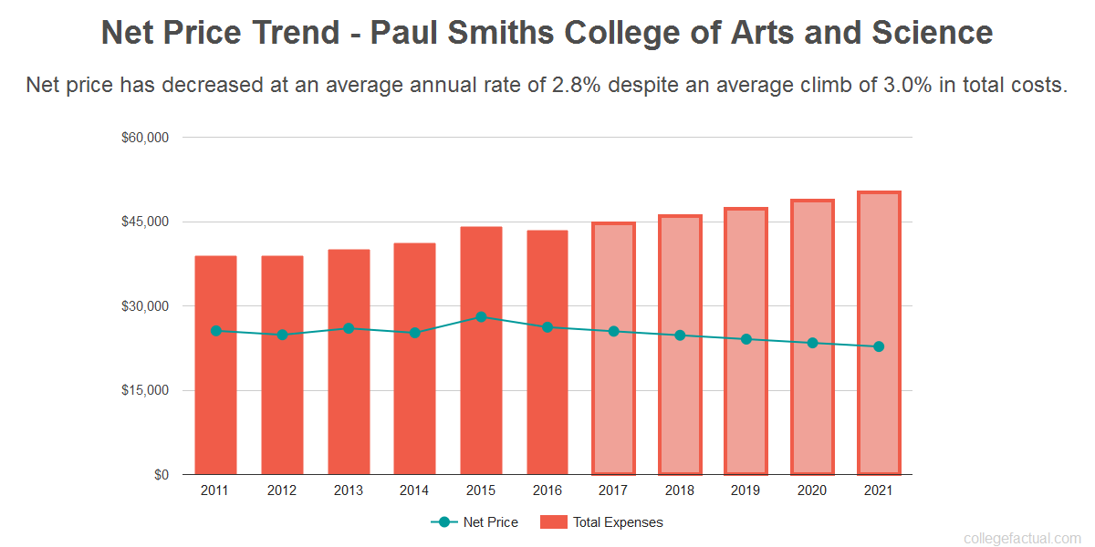 Average net price trend for Paul Smiths College of Arts and Science