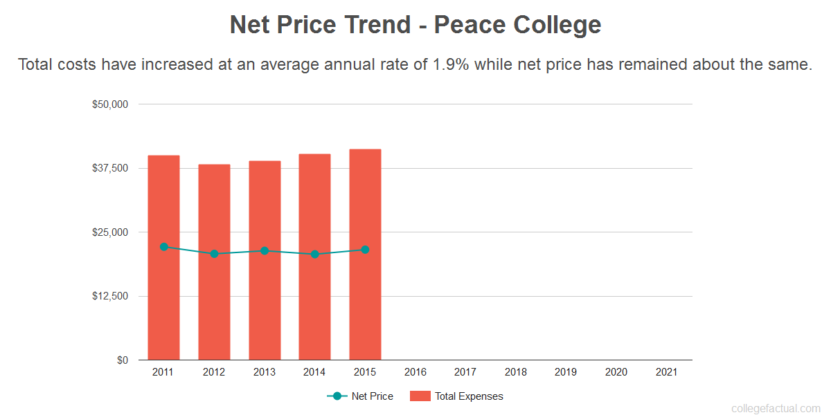 Average net price trend for Peace College
