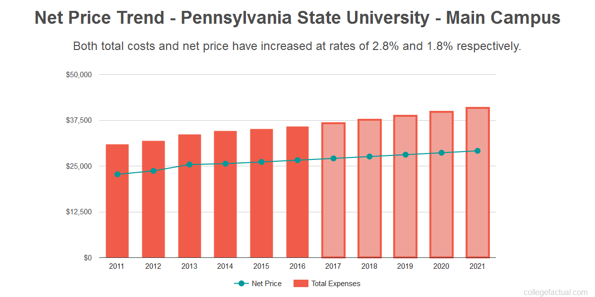 Average net price trend for Pennsylvania State University - Main Campus