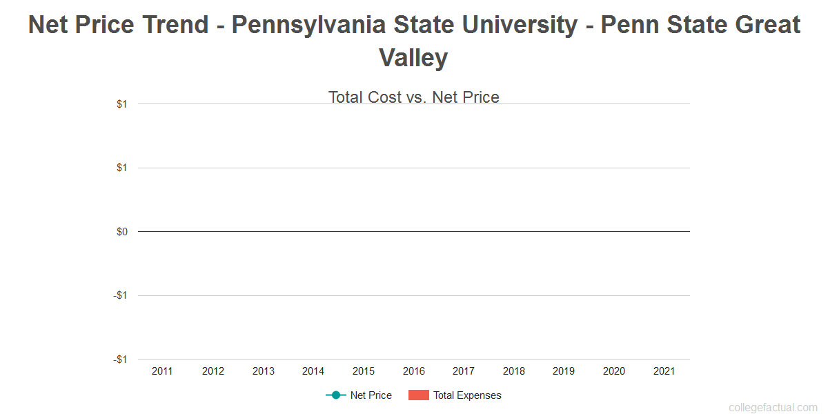 Average net price trend for Pennsylvania State University - Penn State Great Valley