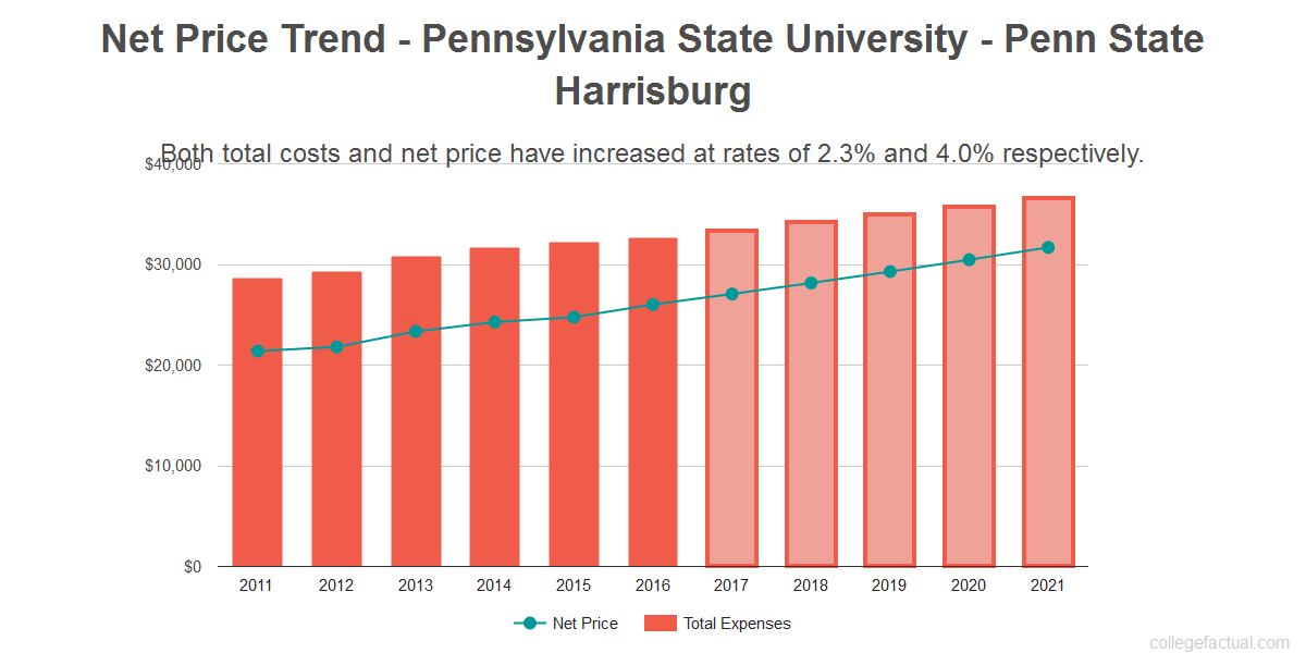 Average net price trend for Pennsylvania State University - Penn State Harrisburg