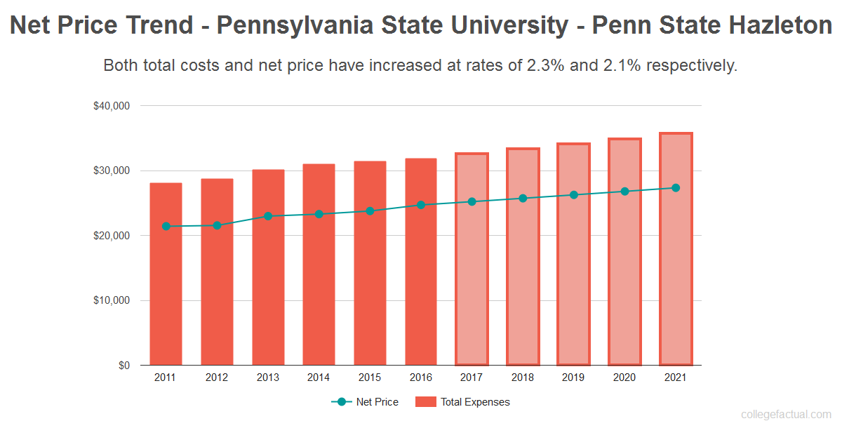 Average net price trend for Pennsylvania State University - Penn State Hazleton