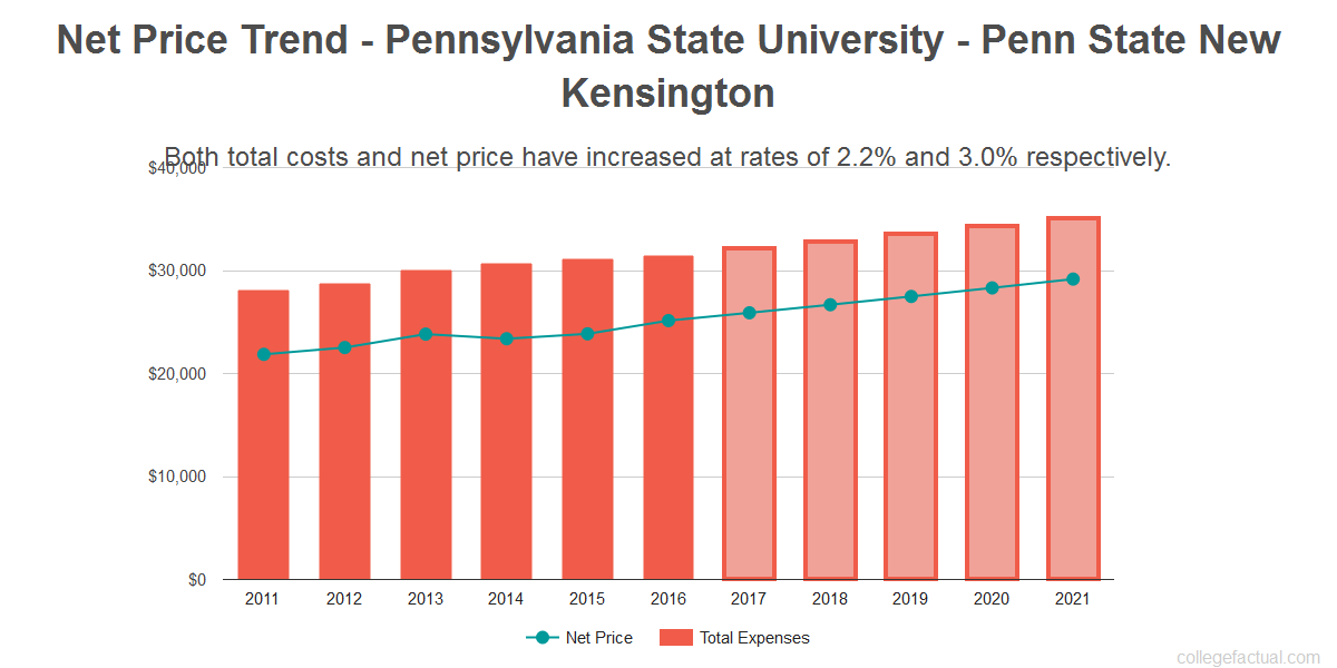 Average net price trend for Pennsylvania State University - Penn State New Kensington