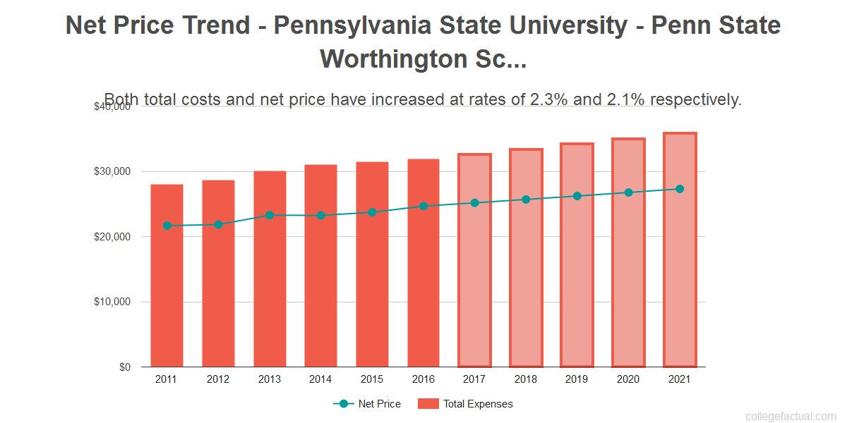 Average net price trend for Pennsylvania State University - Penn State Worthington Scranton