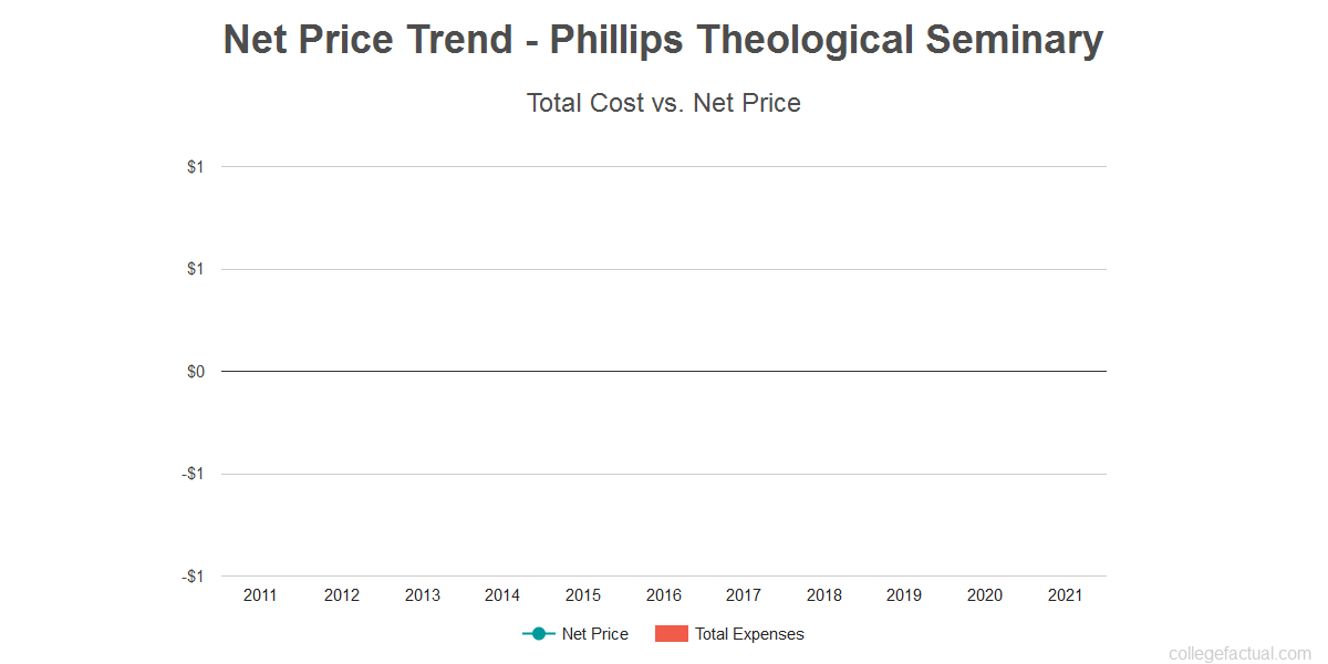 Average net price trend for Phillips Theological Seminary