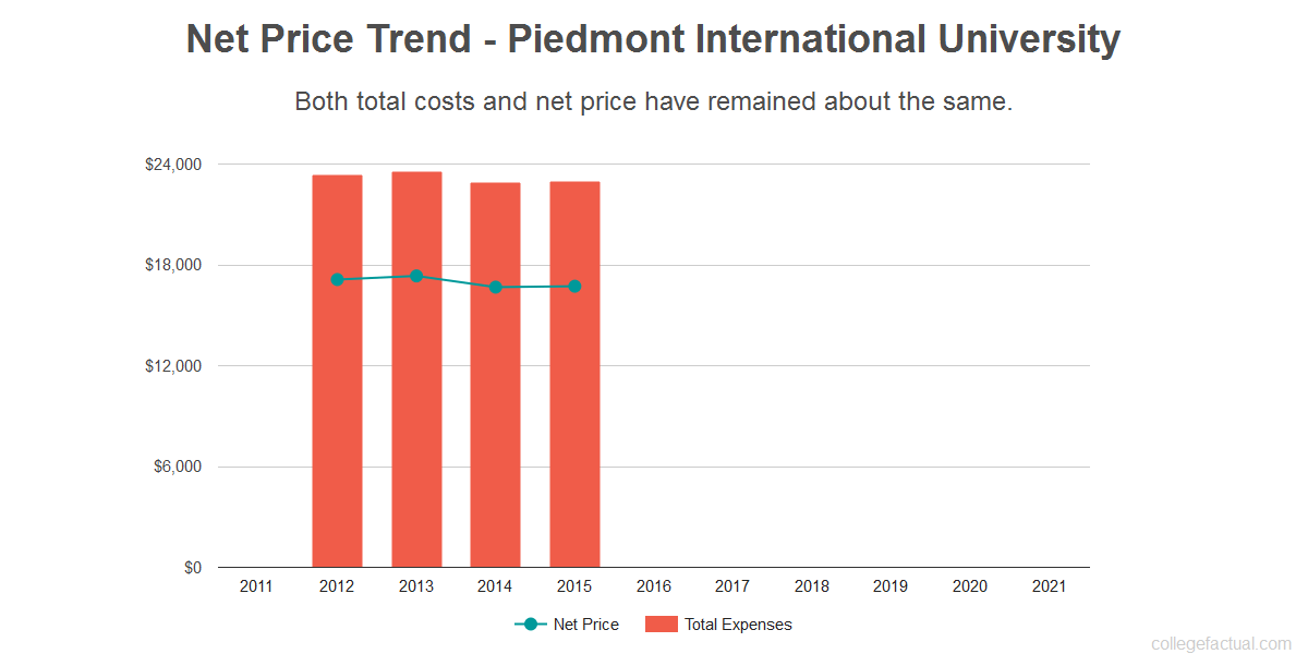 Average net price trend for Piedmont International University