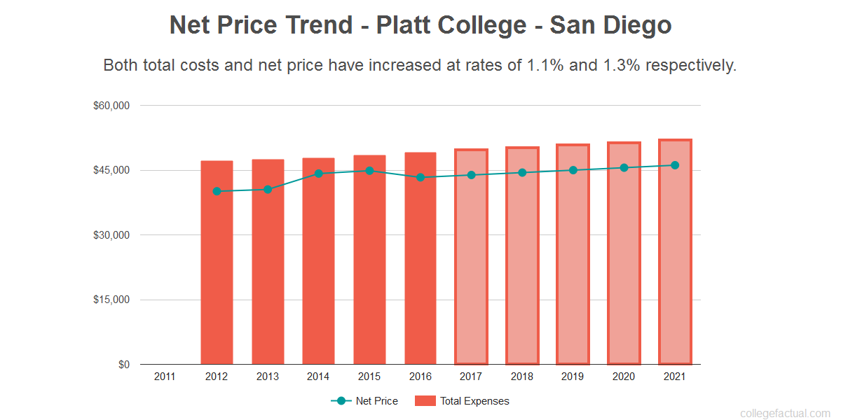 Average net price trend for Platt College - San Diego