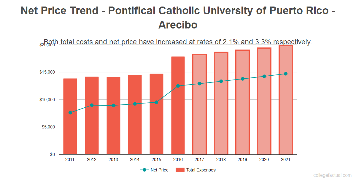 Average net price trend for Pontifical Catholic University of Puerto Rico - Arecibo