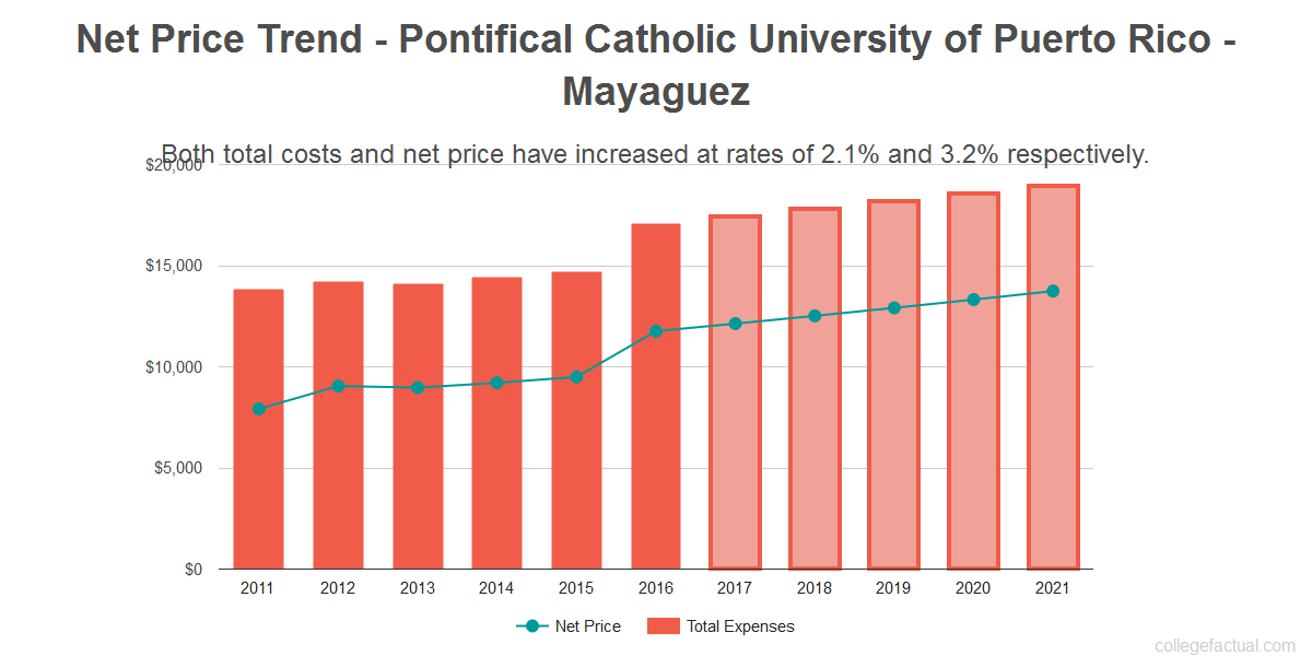 Average net price trend for Pontifical Catholic University of Puerto Rico - Mayaguez