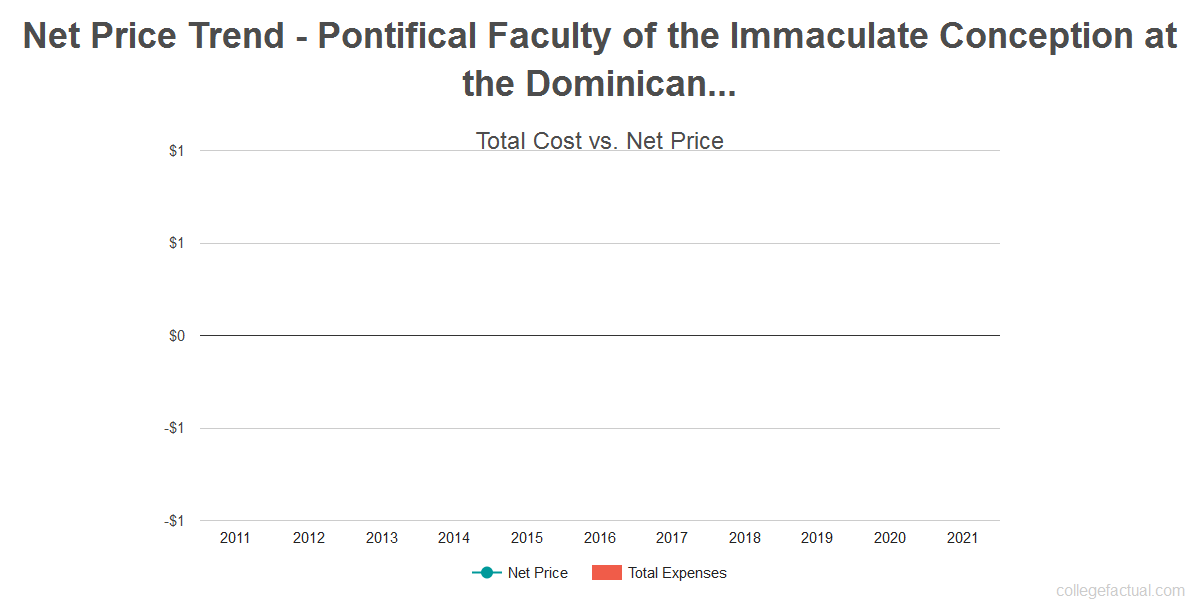 Average net price trend for Pontifical Faculty of the Immaculate Conception at the Dominican House of Studies