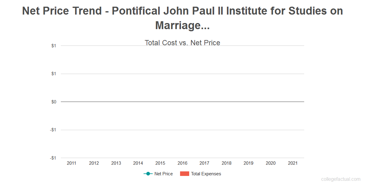 Average net price trend for Pontifical John Paul II Institute for Studies on Marriage and Family