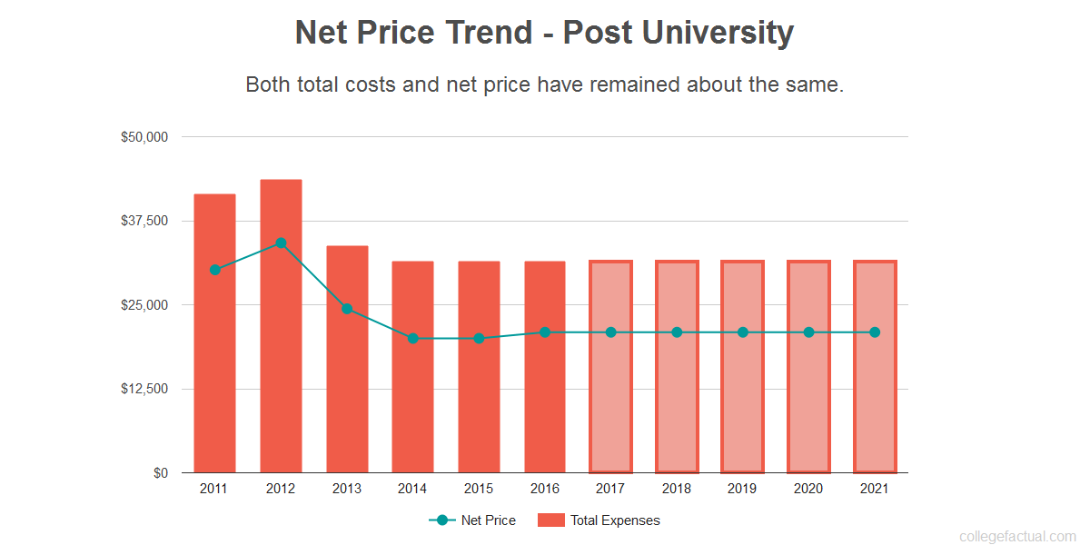 Average net price trend for Post University