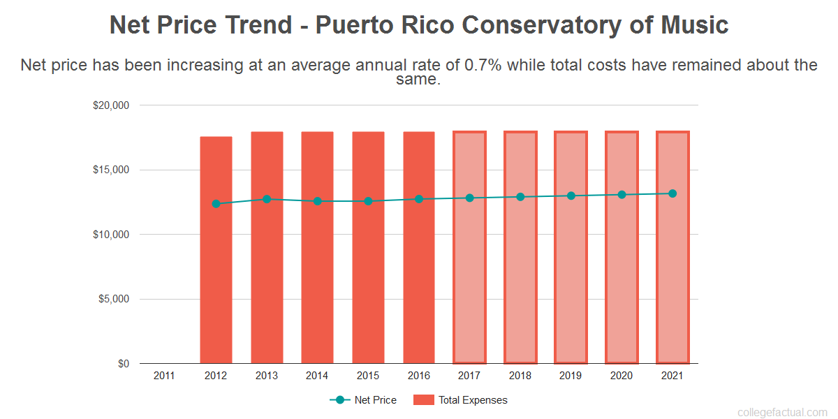 Average net price trend for Puerto Rico Conservatory of Music