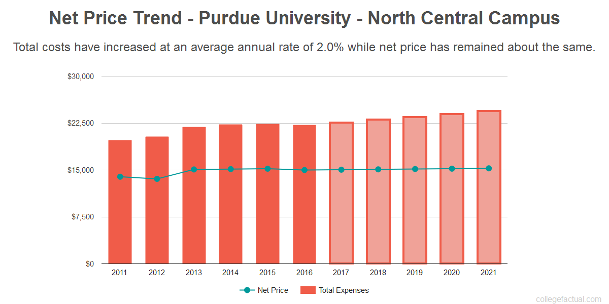 Average net price trend for Purdue University - North Central Campus