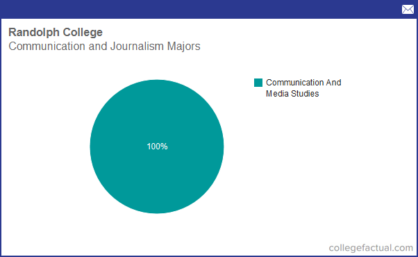 Journalism easiest college majors