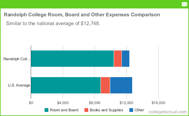 Lynchburg College Tuition Room And Board