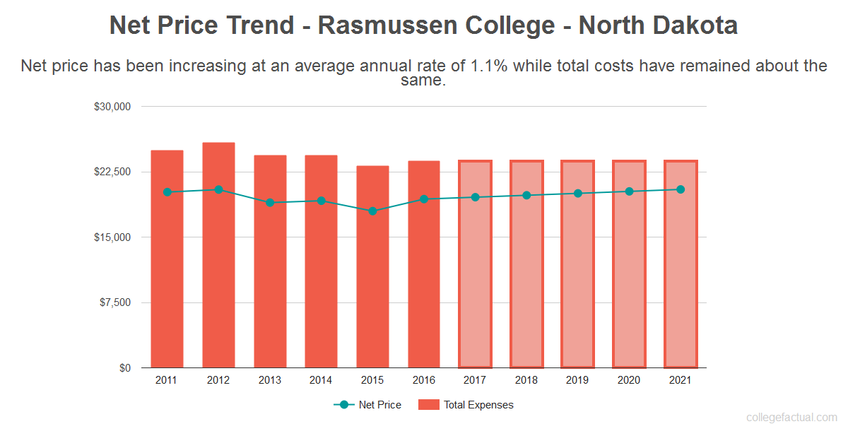 Average net price trend for Rasmussen College - North Dakota