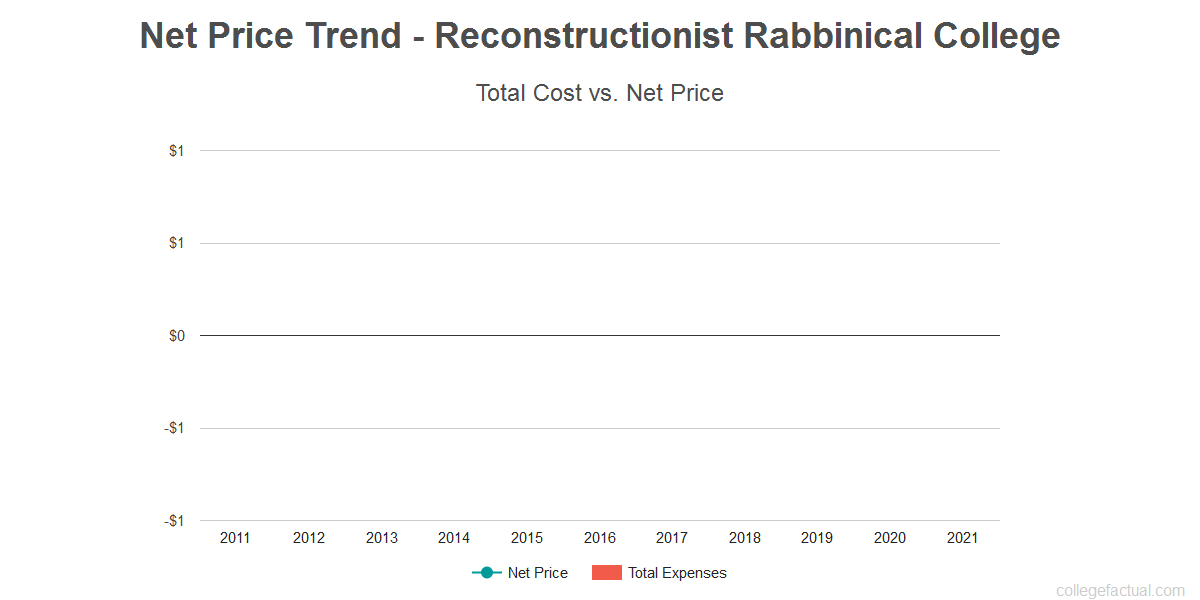 Average net price trend for Reconstructionist Rabbinical College