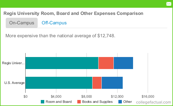University Of Denver Room And Board Cost