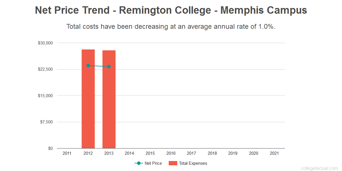 Cost to Attend Remington College Memphis Campus