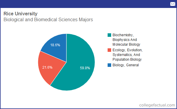 Info On Biological And Biomedical Sciences At Rice