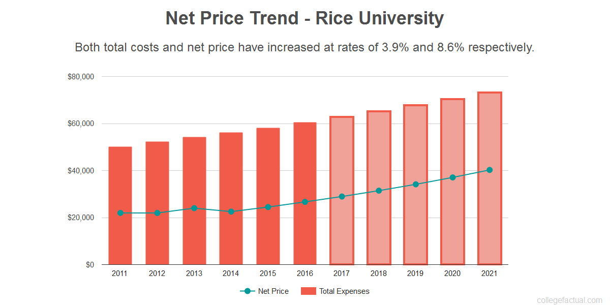 Average net price trend for Rice University