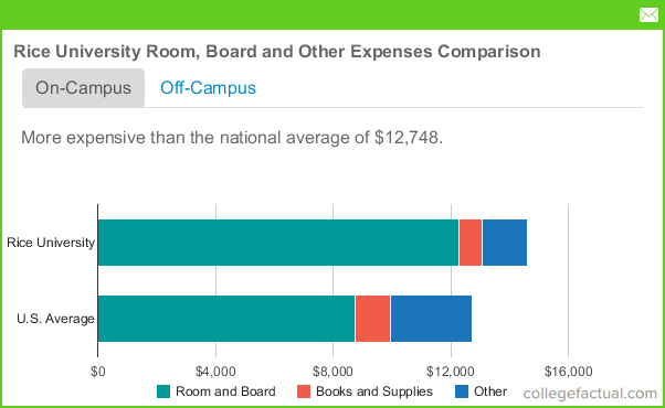 Rice University Room Amp Board Costs Dorms Meals Amp Other