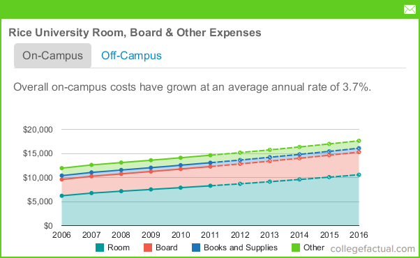 Average Room And Board Expenses