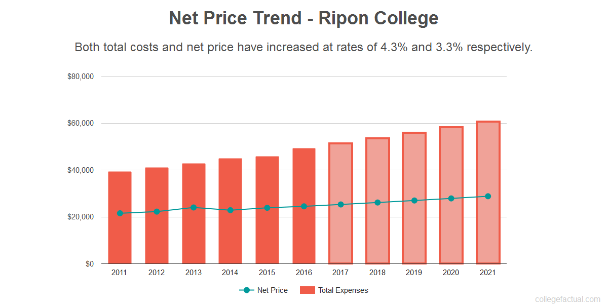 Average net price trend for Ripon College