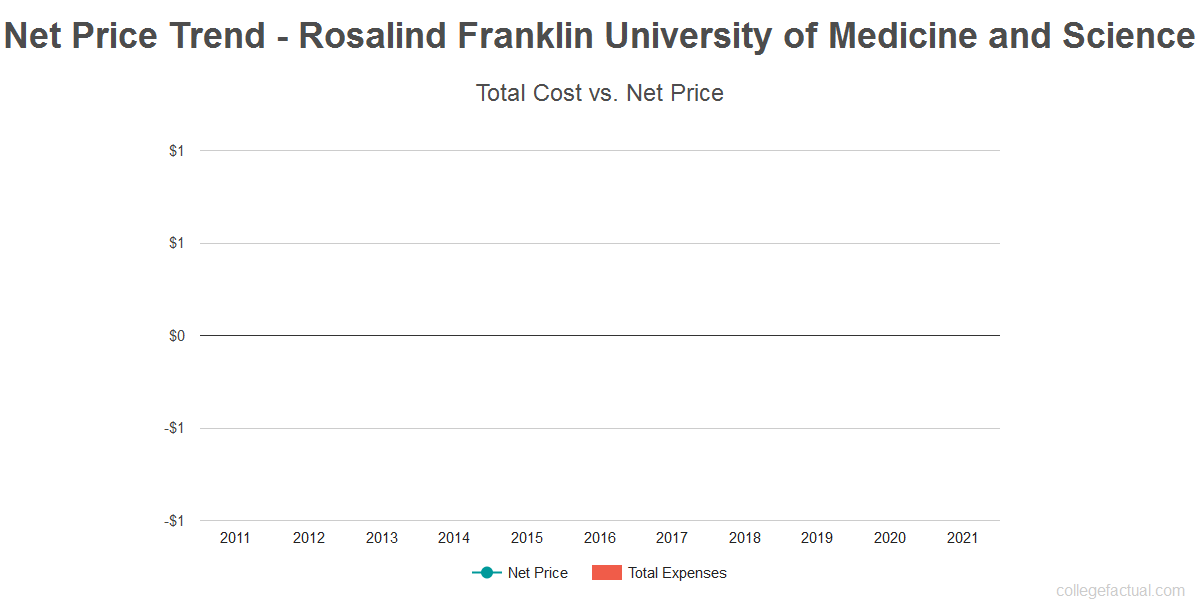 Average net price trend for Rosalind Franklin University of Medicine and Science
