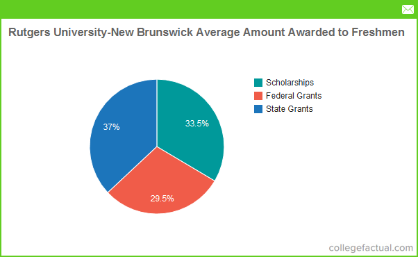Rutgers University New Brunswick Grants By Source