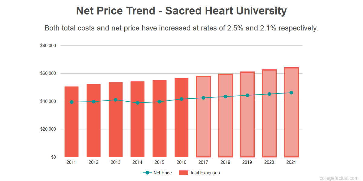 Average net price trend for Sacred Heart University