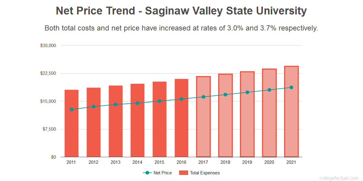 Average net price trend for Saginaw Valley State University