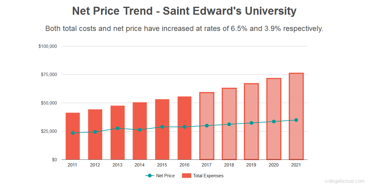 Average net price trend for Saint Edward's University
