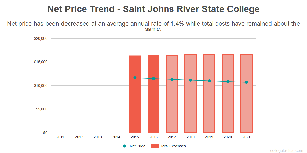 Average net price trend for Saint Johns River State College