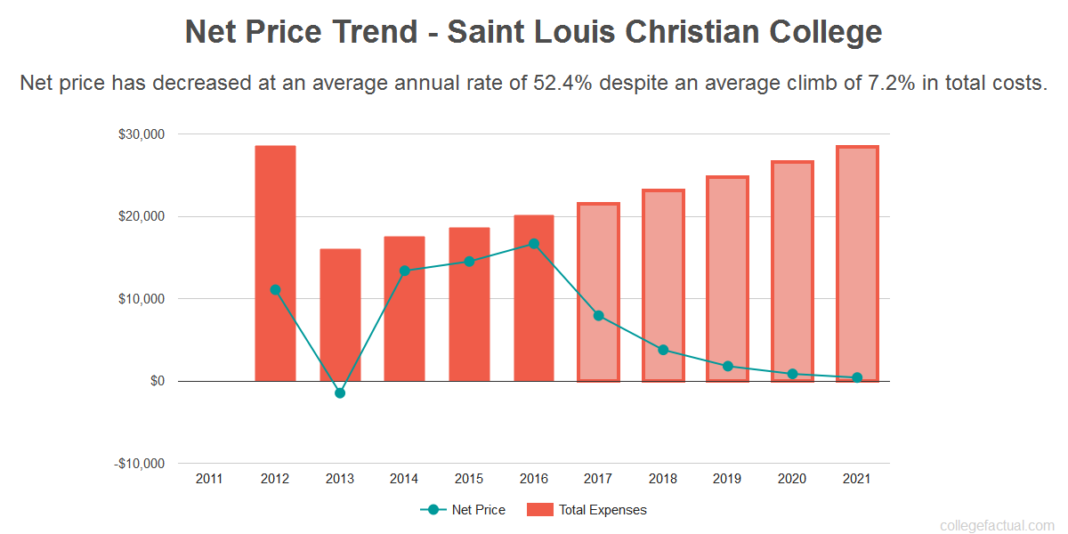 Average net price trend for Saint Louis Christian College