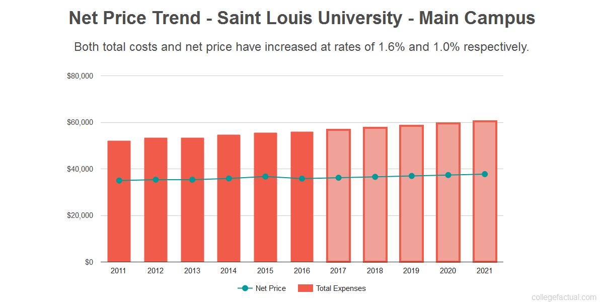 Find Out If Saint Louis University Is Affordable For You