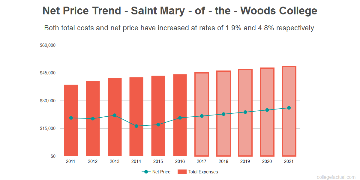 Average net price trend for Saint Mary - of - the - Woods College