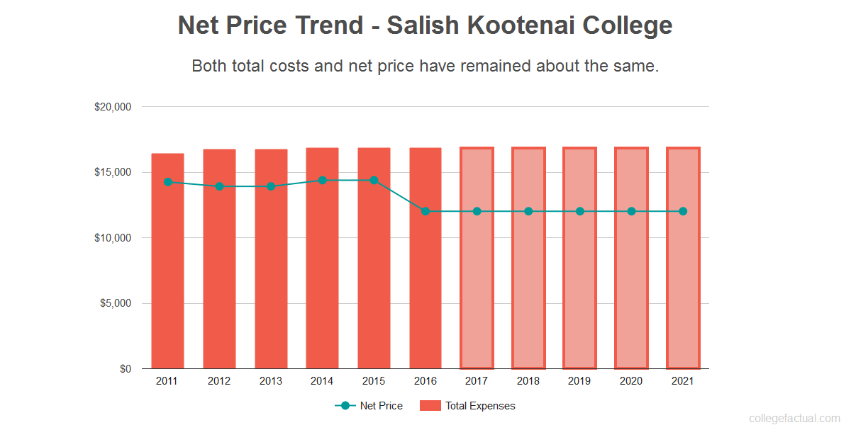 Average net price trend for Salish Kootenai College
