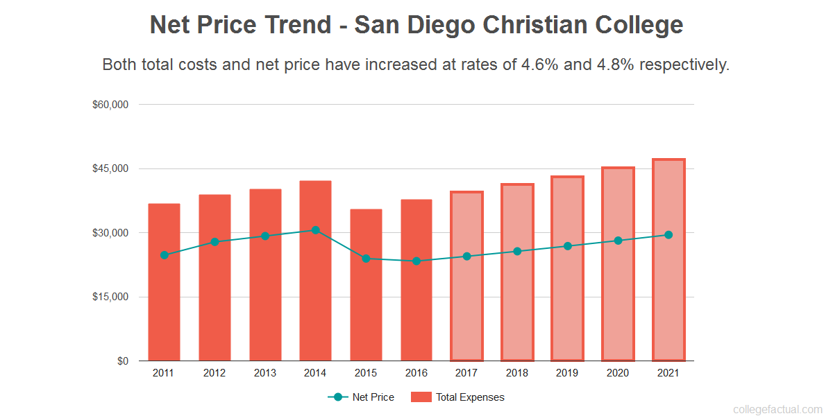 Average net price trend for San Diego Christian College